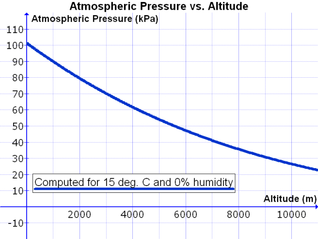Atmospheric_Pressure_vs._Altitude